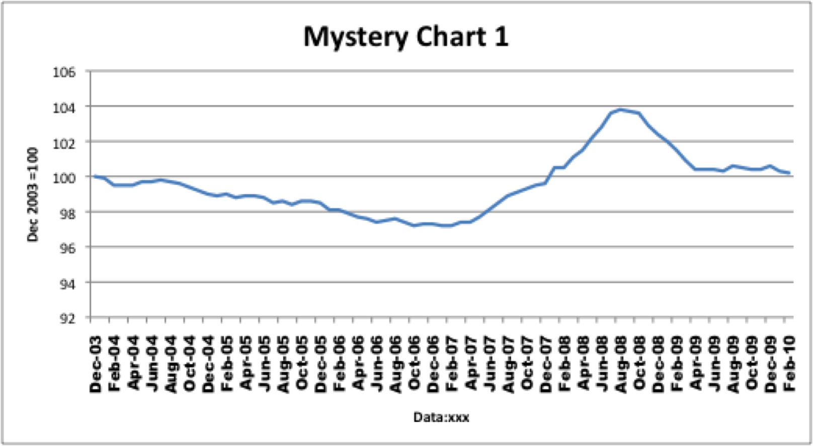 worksheet Mystery Graph Pictures statistics mandel on innovation and growth is