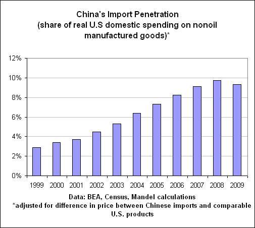 Import penetration chart