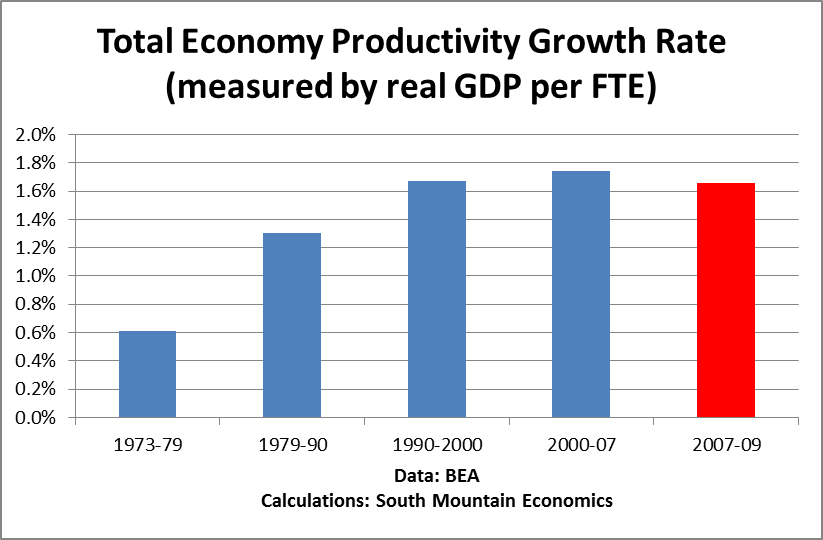 How much of the productivity surge of 2007