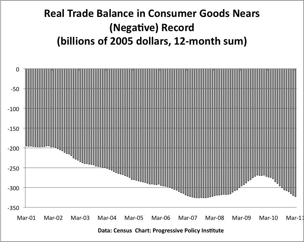 Real trade